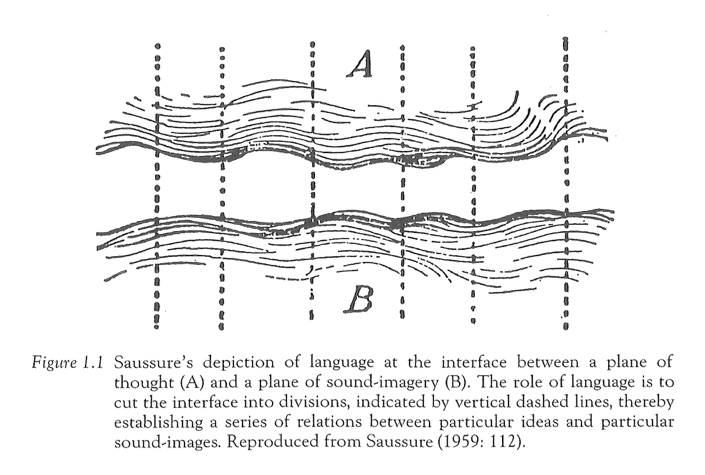 (image: http://erhetoric.org/Erhetoric/images/Saussure's%20diagram%20of%20interface.png)